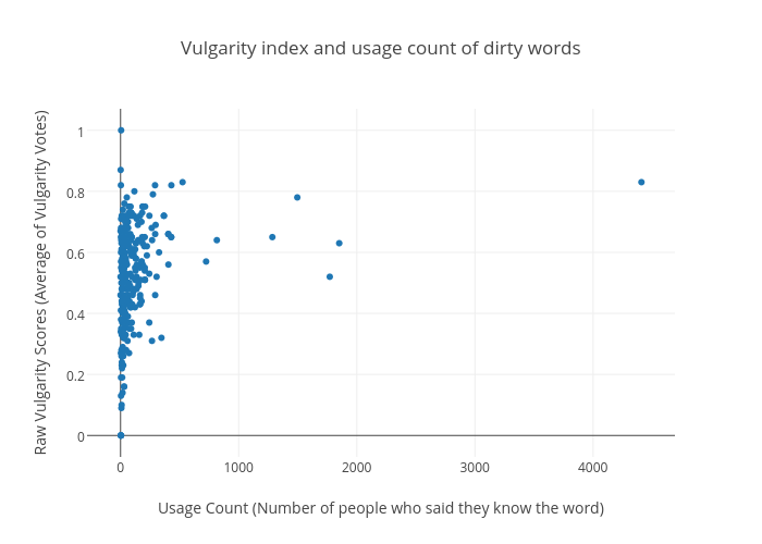 Vulgarity index and usage count of dirty words | scatter chart made by Gtakacse | plotly