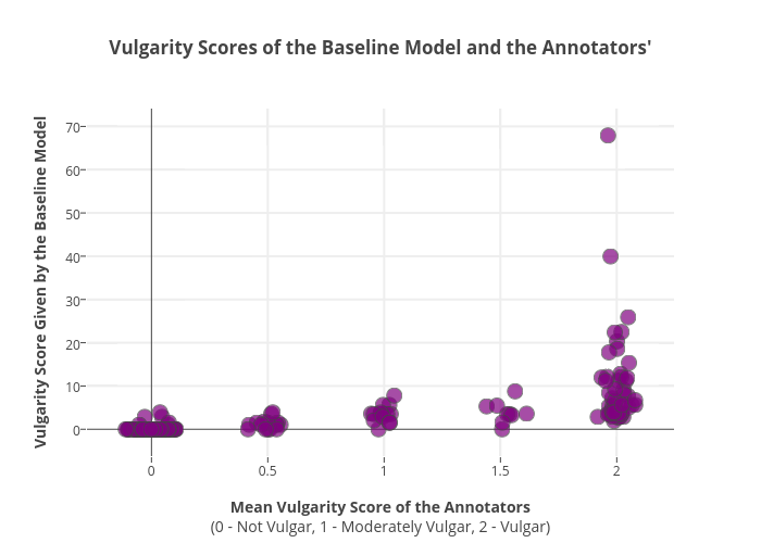Vulgarity Scores of the Baseline Model and the Annotators' | scatter chart made by Gtakacse | plotly