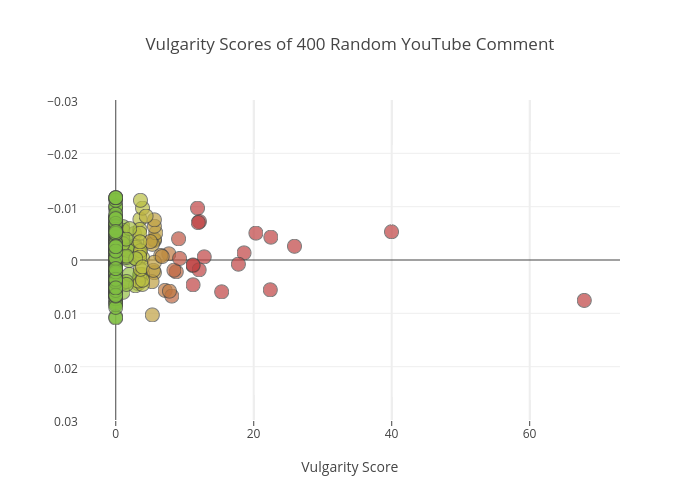 Vulgarity Scores of 400 Random YouTube Comment | scatter chart made by Gtakacse | plotly