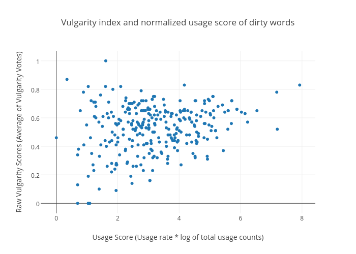 Vulgarity index and normalized usage score of dirty words | scatter chart made by Gtakacse | plotly