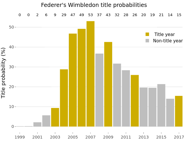 Federer's Wimbledon title probabilities |  made by Gtspence | plotly