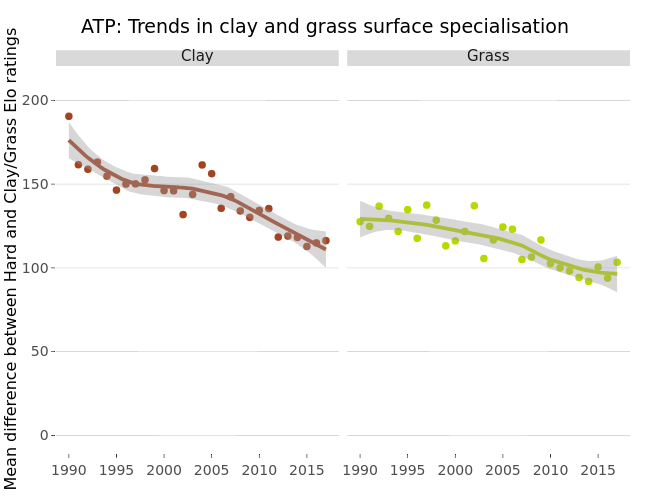 ATP: Trends in clay and grass surface specialisation | scatter chart made by Gtspence | plotly