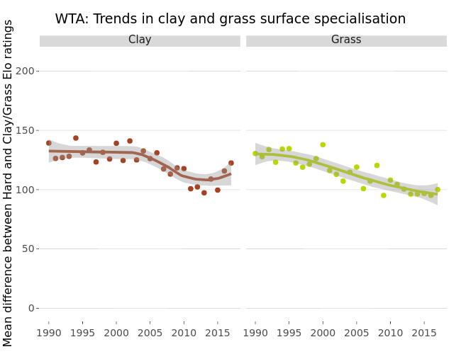 WTA: Trends in clay and grass surface specialisation | scatter chart made by Gtspence | plotly