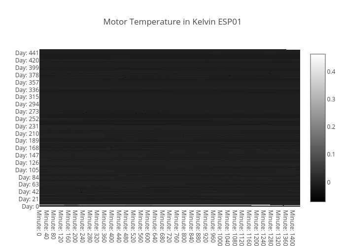 temp-heatmap-motor-ESP01