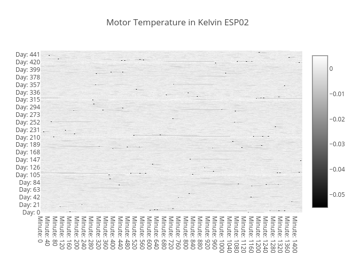 temp-heatmap-motor-ESP02