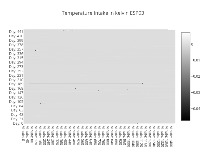 temp-heatmap-intake-ESP03