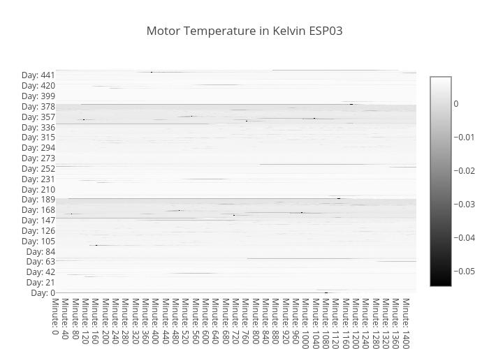 temp-heatmap-motor-ESP03