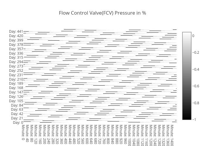 choke_position-heatmap-IC02