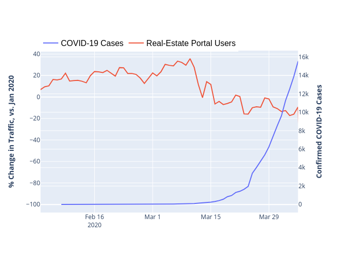 COVID-19 Cases vs Real-Estate Portal Users | line chart made by Guyll | plotly