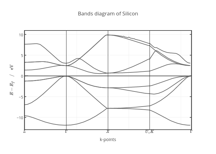 Bands diagram of Silicon | line chart made by Gvallverdu | plotly