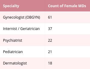 femspecialties_table