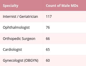malespecialties_table