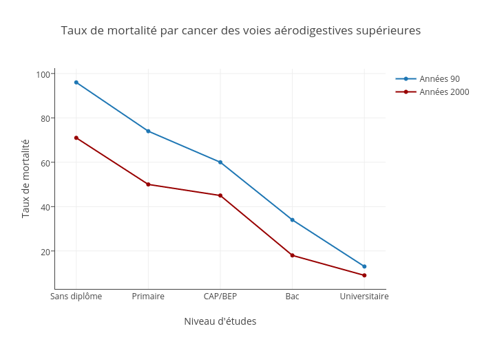 Taux de mortalité par cancer ORL chez les hommes selon le niveau d'études au cours des années 90 et des années 2000