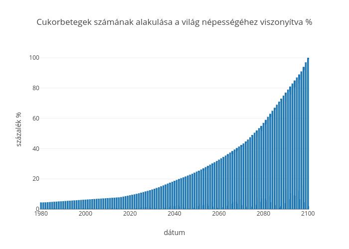 Cukorbetegek számának alakulása a világ népességéhez viszonyítva % | bar chart made by Gyogynovenyek | plotly
