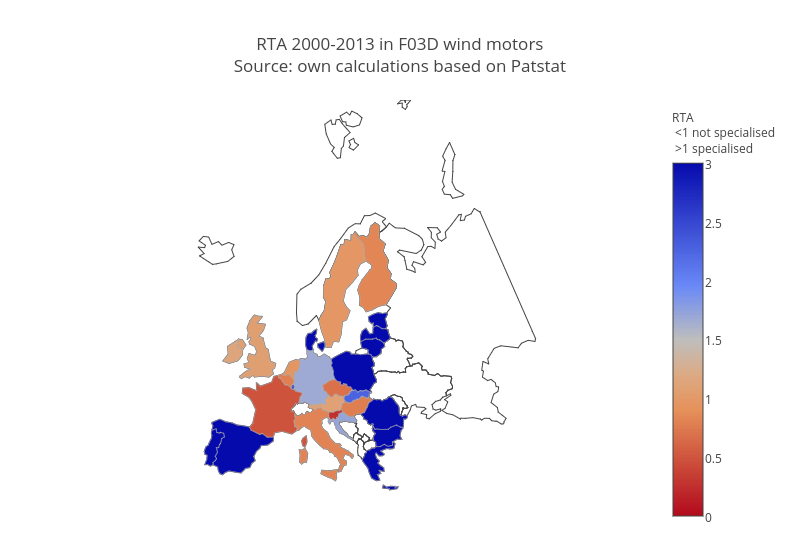 "RTA 2000-2013 in F03D wind motors<br>Source: own calculations based on <a href=""https://www.patstat.org"">Patstat</a>"