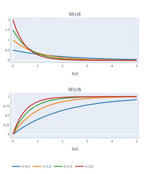 λ=0.5, λ=0.5, λ=1.0, λ=1.0, λ=1.5, λ=1.5, λ=2.0, λ=2.0 | scatter chart made by H-memo | plotly