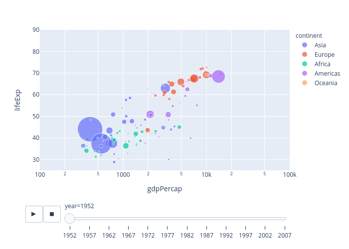 lifeExp vs gdpPercap | scatter chart made by H-memo | plotly