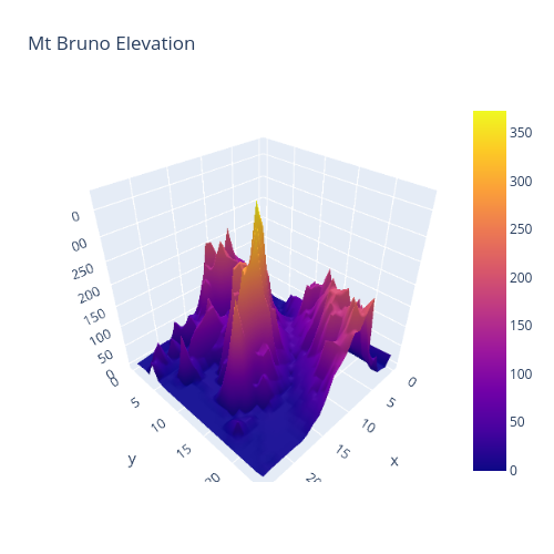 Mt Bruno Elevation | surface made by H-memo | plotly