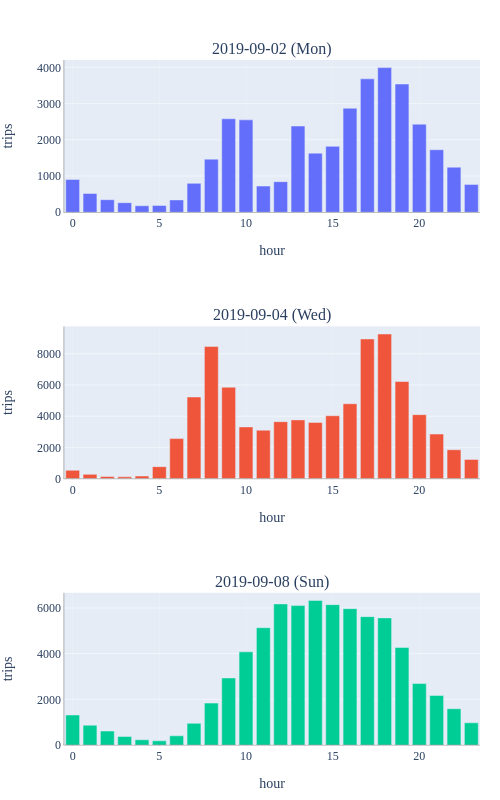 trips vs hour | bar chart made by H-memo | plotly