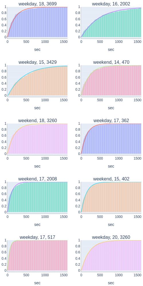 bar chart made by H-memo | plotly