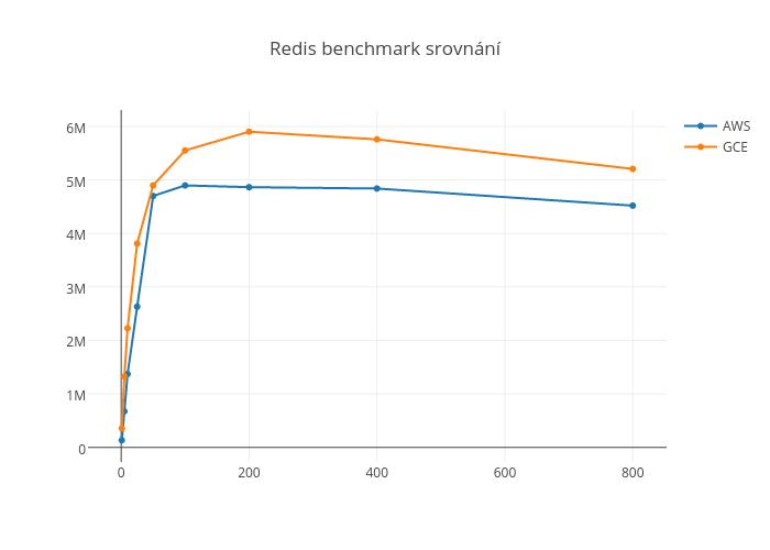 Redis benchmark srovnání
