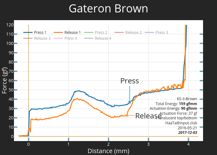 Gateron Brown   scatter chart made by Haata   plotly