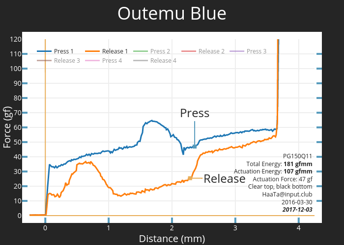 Outemu Blue | scatter chart made by Haata | plotly