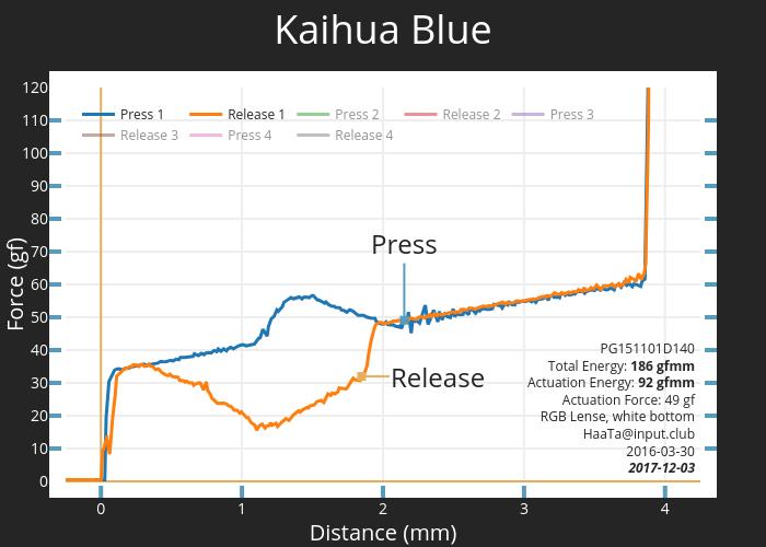 Kaihua Blue PG151101D140