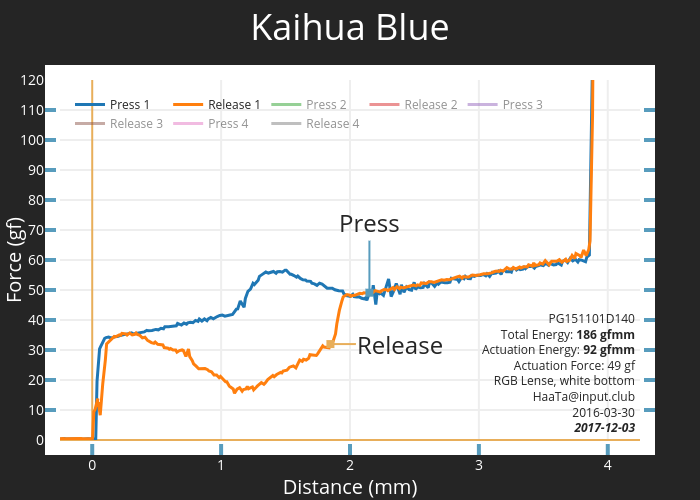 Kaihua Blue | scatter chart made by Haata | plotly