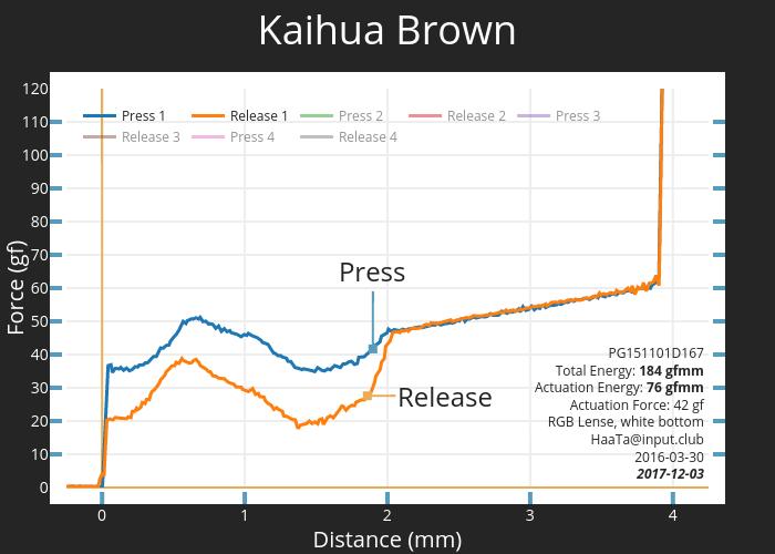 Kaihua Brown PG151101D167