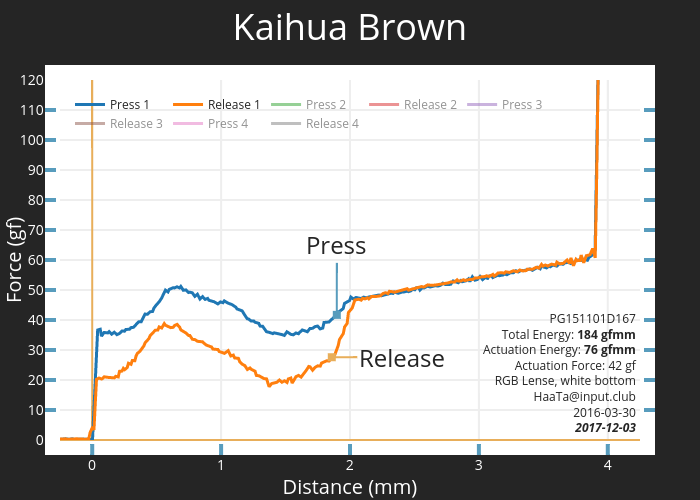 Kaihua Brown | scatter chart made by Haata | plotly