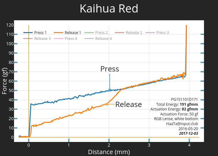 Kaihua Red PG151101D171