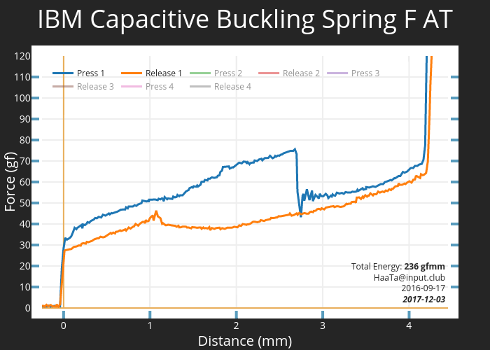 IBM Capacitive Buckling Spring F AT | scatter chart made by Haata | plotly
