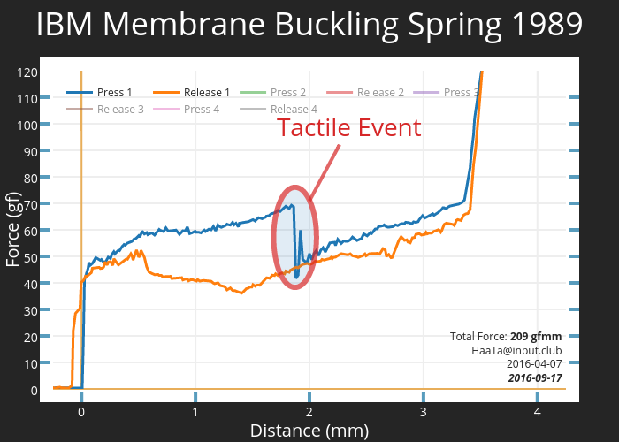 IBM Membrane Buckling Spring 1989 | scatter chart made by Haata | plotly