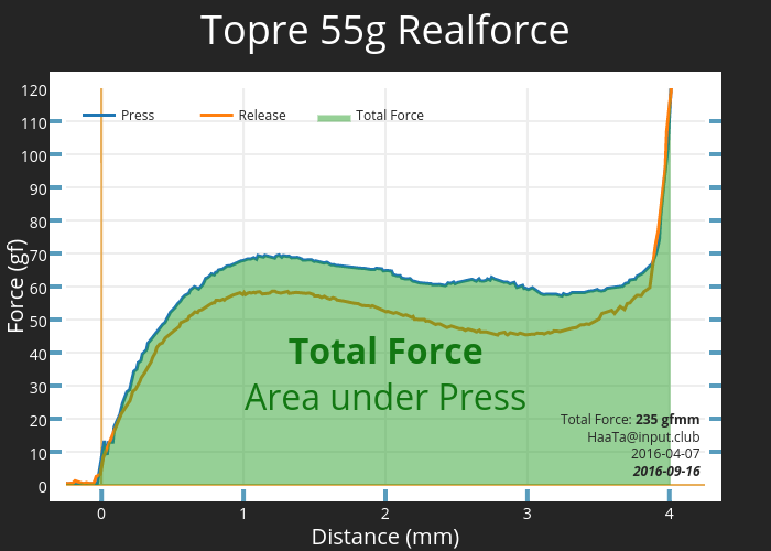 Topre 55g Realforce | scatter chart made by Haata | plotly