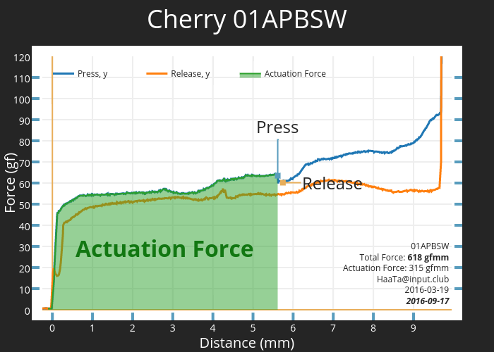 Cherry 01APBSW | scatter chart made by Haata | plotly