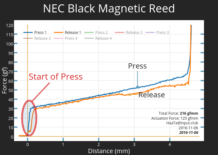 NEC Black Magnetic Reed   scatter chart made by Haata   plotly