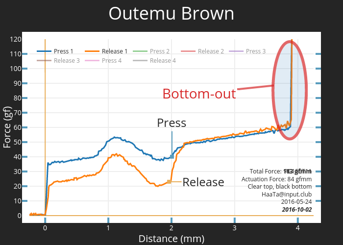 Outemu Brown | scatter chart made by Haata | plotly