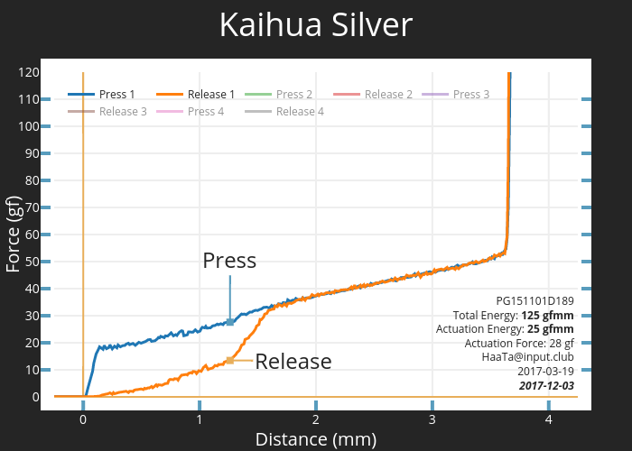 Kaihua Silver | scatter chart made by Haata | plotly