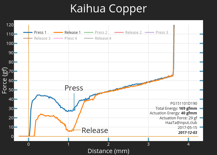Kaihua Copper | scatter chart made by Haata | plotly