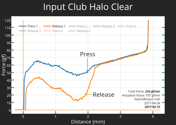 Input Club Halo Clear | scatter chart made by Haata | plotly