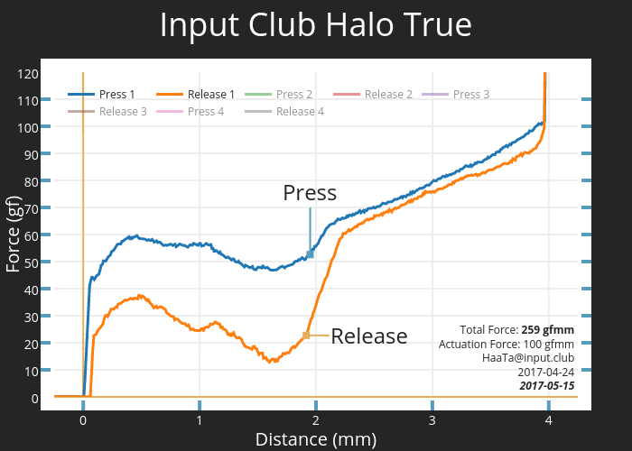 Input Club Halo True | scatter chart made by Haata | plotly