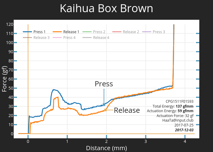 Kaihua Box Brown CPG1511F01S93