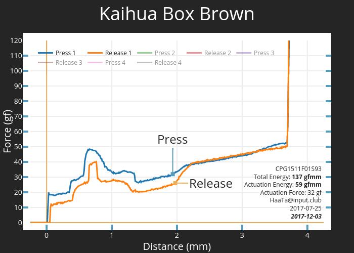 Kaihua Box Brown CPG1511F01S93