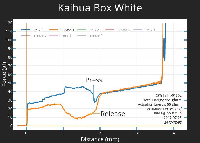 Kaihua Box White CPG1511F01S02