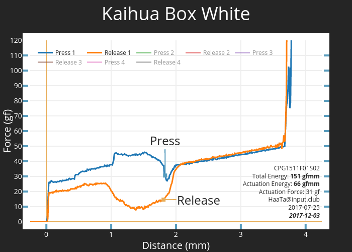 Kaihua Box White | scatter chart made by Haata | plotly