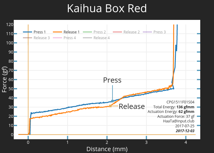 Kaihua Box Red | scatter chart made by Haata | plotly