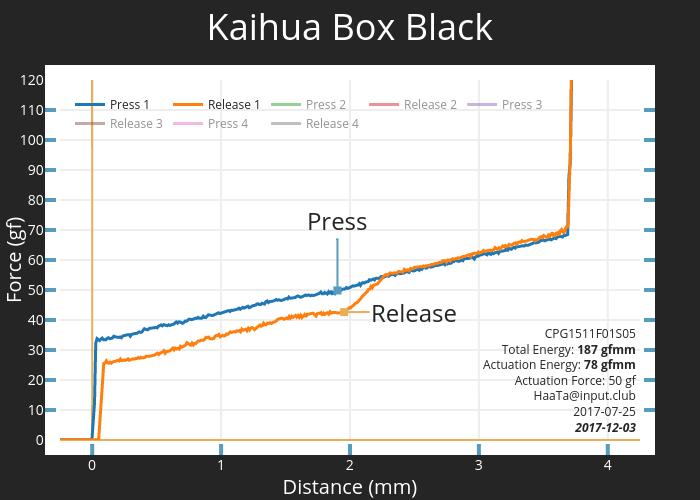 Kaihua Box Black CPG1511F01S05