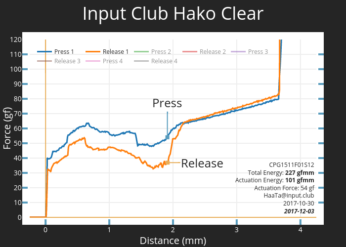 Input Club Hako Clear | scatter chart made by Haata | plotly