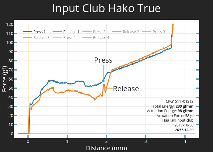 Input Club Hako True | scatter chart made by Haata | plotly